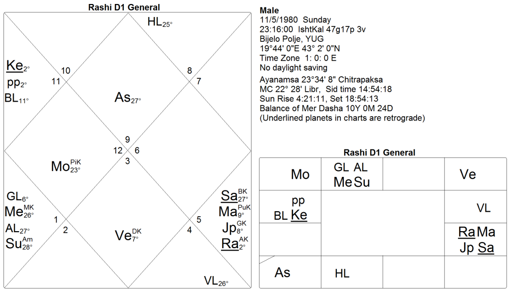 How to read charts I: Kala Sarpa Yoga (3/4)