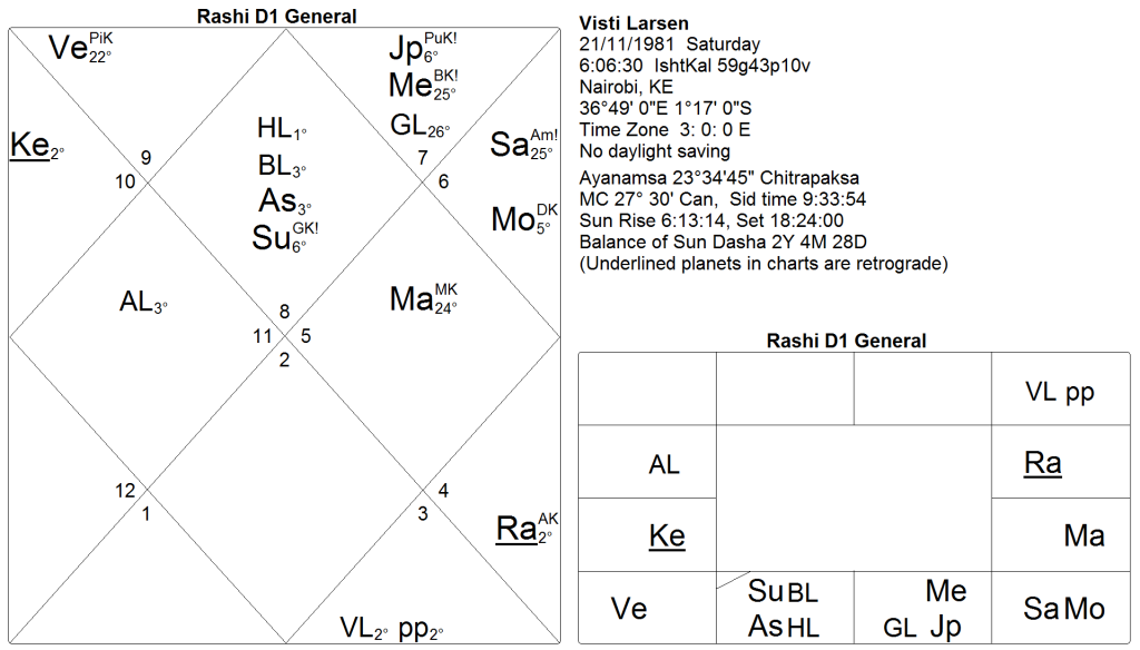 How to read charts I: Kala Sarpa Yoga (4/4)