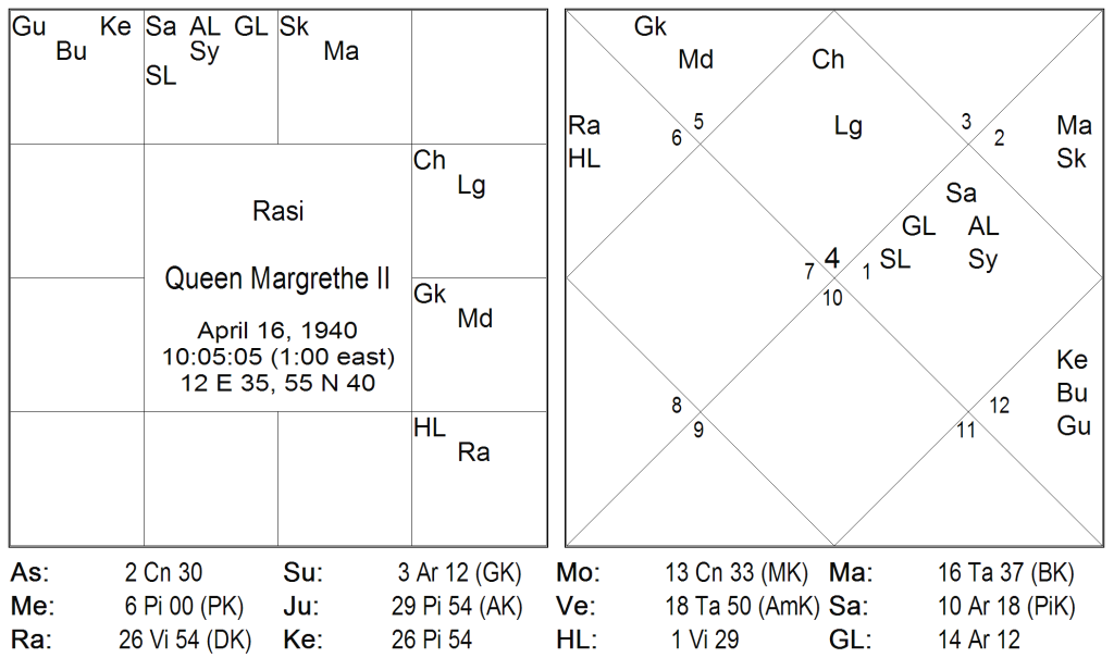 How to read charts II: Rājayoga (2/2)