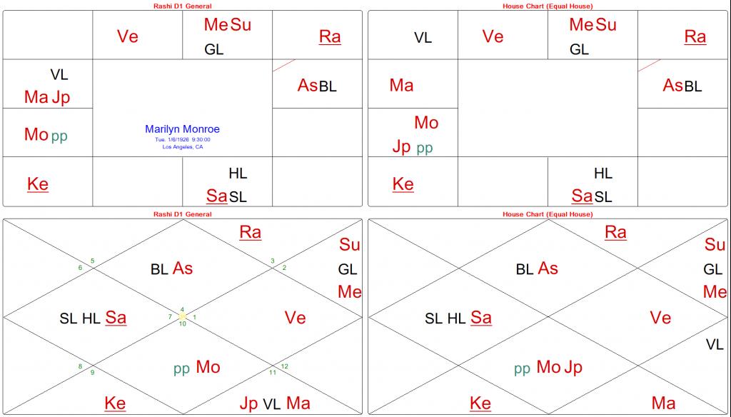 Bhāva Chakra