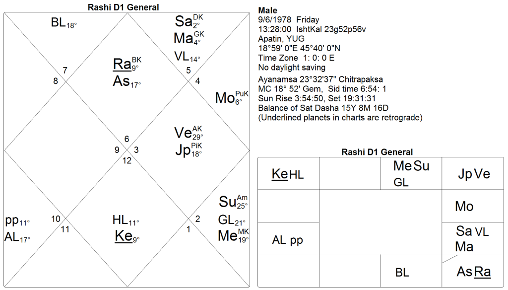 How to read charts I: Kala Sarpa Yoga (2/4)